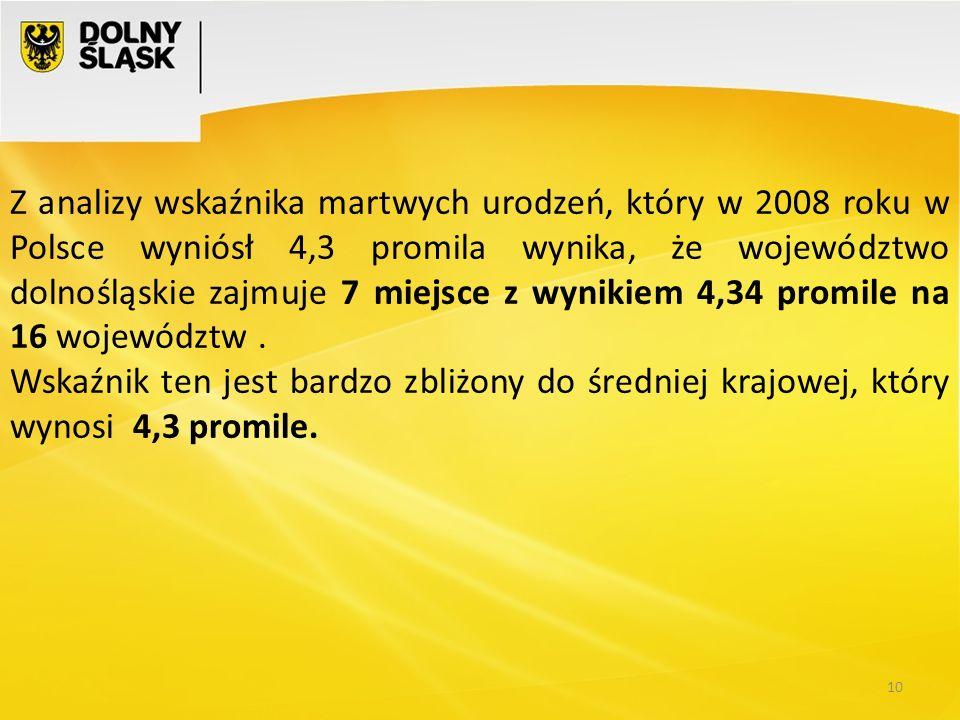 10 Z analizy wskaźnika martwych urodzeń, który w 2008 roku w Polsce wyniósł 4,3 promila wynika, że województwo dolnośląskie zajmuje 7 miejsce z wyniki