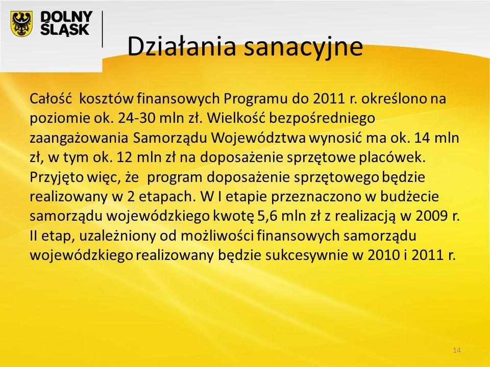Działania sanacyjne Całość kosztów finansowych Programu do 2011 r. określono na poziomie ok. 24-30 mln zł. Wielkość bezpośredniego zaangażowania Samor
