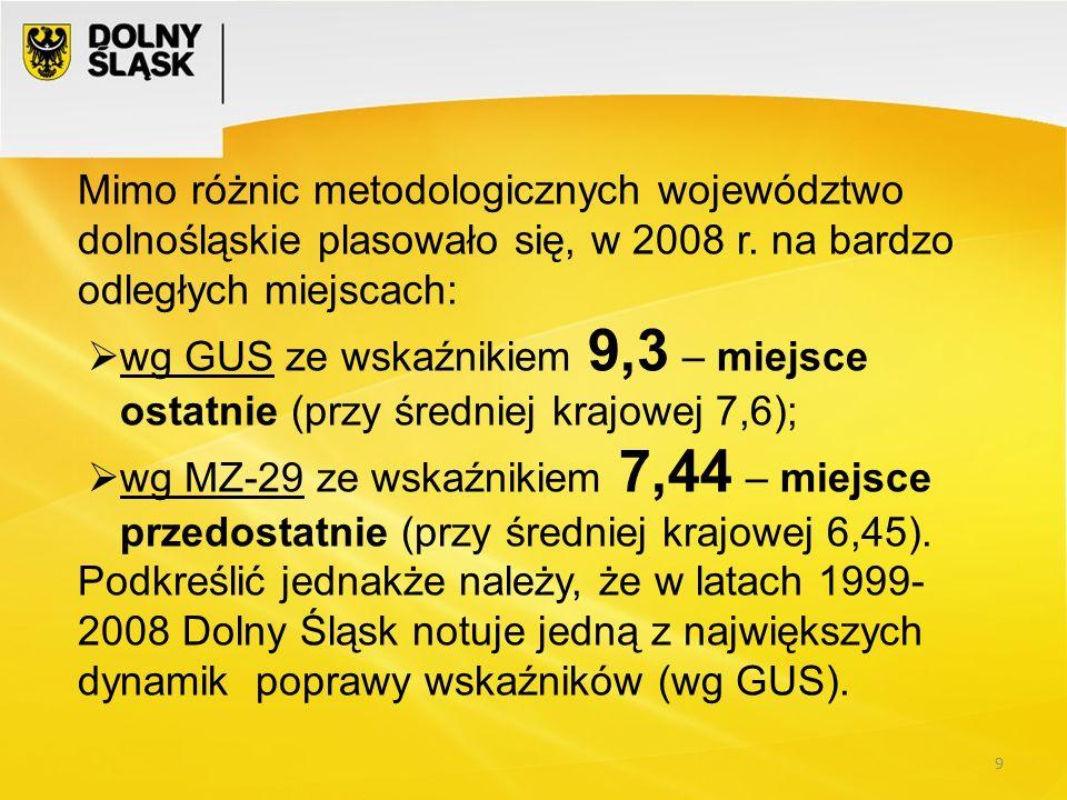9 Mimo różnic metodologicznych województwo dolnośląskie plasowało się, w 2008 r. na bardzo odległych miejscach: wg GUS ze wskaźnikiem 9,3 – miejsce os