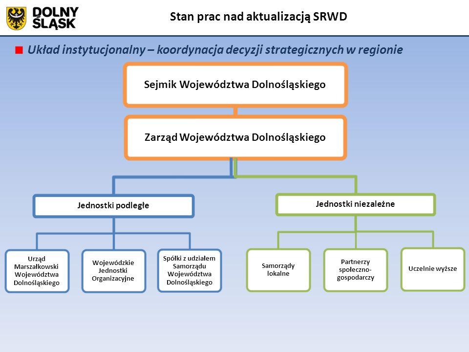 Kształt Strategii Rozwoju Województwa Dolnośląskiego Stan prac nad aktualizacją SRWD Województwo Dolnośląskie Rząd RP Polska 2030, KPZK, SRK, 9 zintegrowanych strategii rozwoju (w tym KSRR) Ramowy Zintegrowany Program Regionalny KONTRAKT TERYTORIALNY Strategia Rozwoju Województwa Dolnośląskiego Zobowiązania strony rządowej Zobowiązania strony samorządowej System zarządzania polityką rozwoju na poziomie regionalnym Ministerstwo Rozwoju Regionalnego (i inne ministerstwa) Plan Zagospodarowania Przestrzennego Subregiony (samorządy lokalne) Subregiony (samorządy lokalne) Wytyczne i środki finansowe Unii Europejskiej Wytyczne i środki finansowe Unii Europejskiej Środki finansowe samorządów Środki finansowe Budżetu Państwa +UE