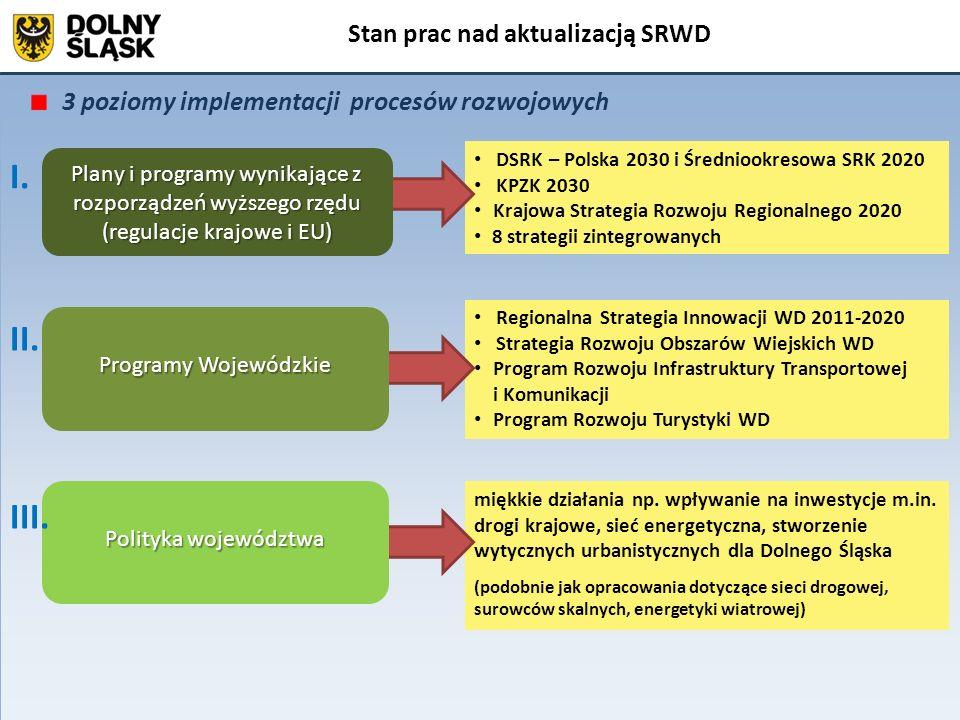 Kształt Strategii Rozwoju Województwa Dolnośląskiego Stan prac nad aktualizacją SRWD Plan zagospodarowania przestrzennego Województwa Dolnośląskiego Strategia Rozwoju Województwa Dolnośląskiego MIASTA, GMINY, POWIATY: lokalne strategie rozwoju, w tym sektorowe WOJEWÓDZTWO: regionalne subregionalne lokalne programy i plany rozwoju, w tym sektorowe studium uwarunkowań i kierunków zagospodarowania przestrzennego gminy miejscowy plan zagospodarowania przestrzennego lokalne programy rozwoju Zmniejszenie liczby dokumentów i strategii sektorowych Nowy RPO: Ramowy Zintegrowany Program Regionalny