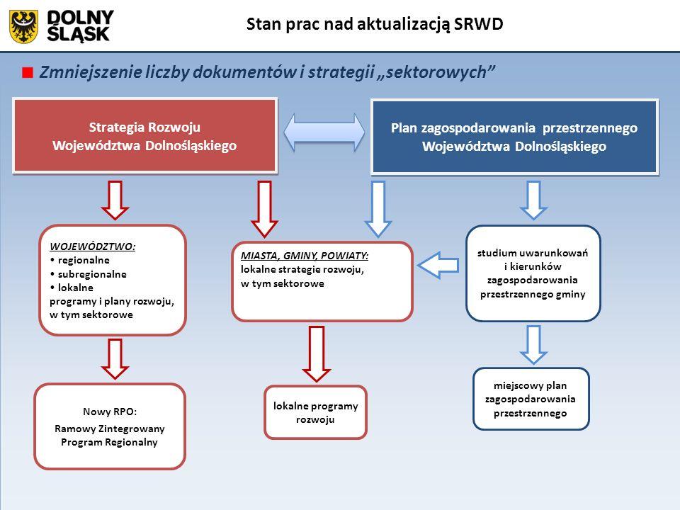 Kształt Strategii Rozwoju Województwa Dolnośląskiego Stan prac nad aktualizacją SRWD Plan zagospodarowania przestrzennego Województwa Dolnośląskiego S