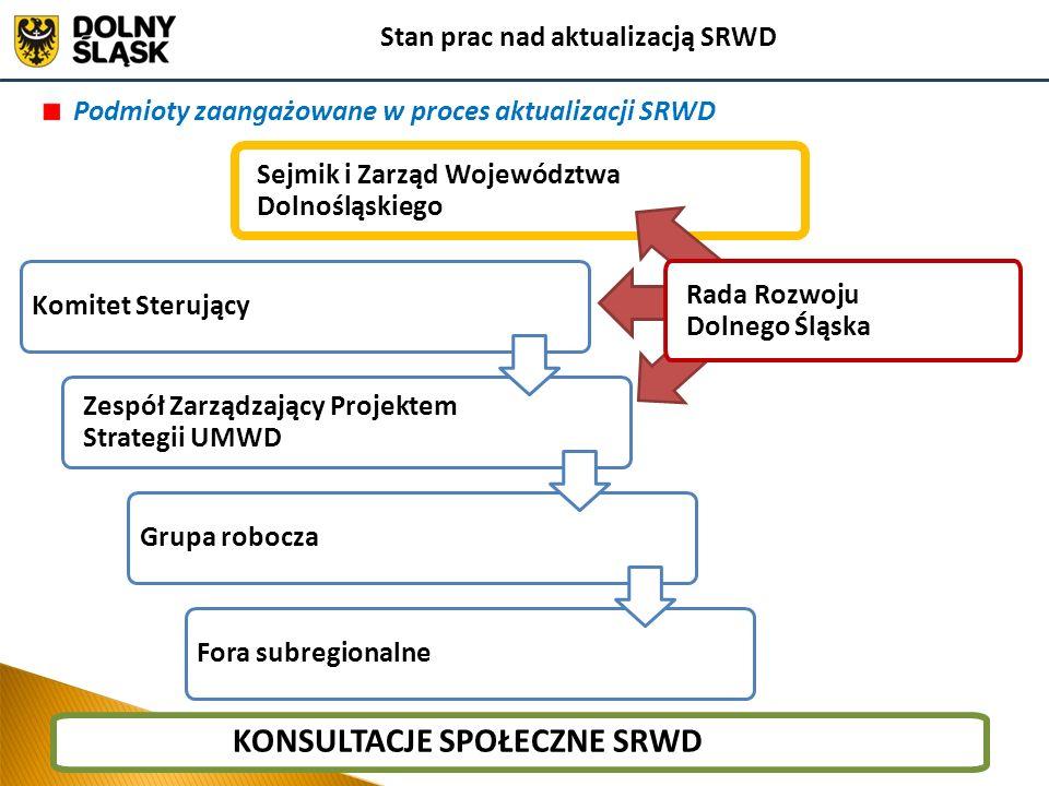 Zespół Zarządzający Projektem Strategii UMWD Podmioty zaangażowane w proces aktualizacji SRWD Komitet Sterujący Fora subregionalne KONSULTACJE SPOŁECZ