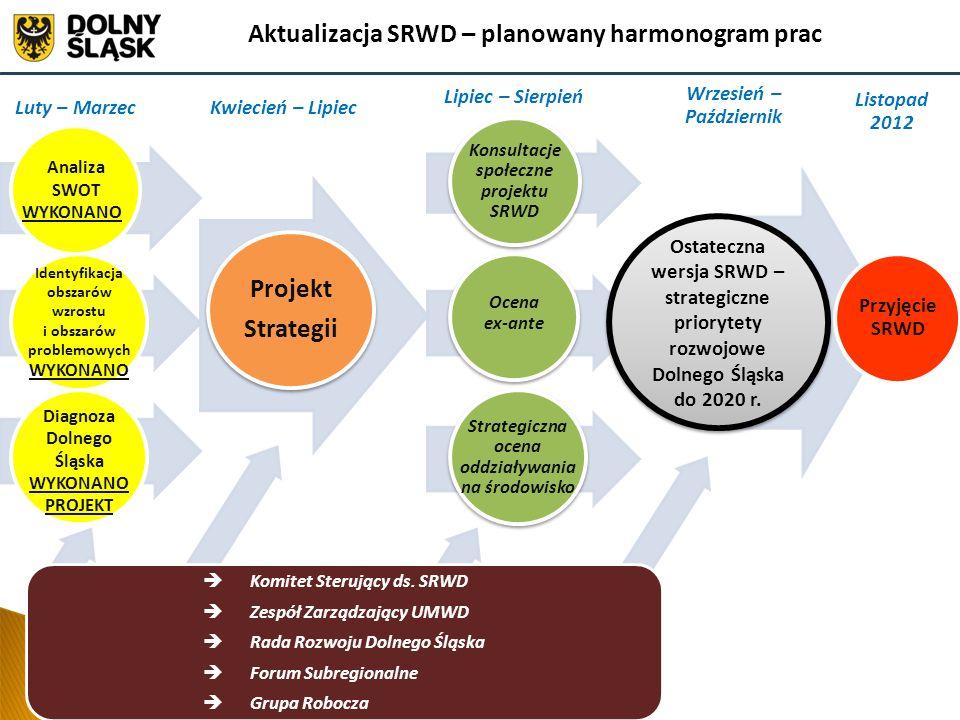 Konsultacje społeczne projektu SRWD Planowane konsultacje projektu Strategii w II.