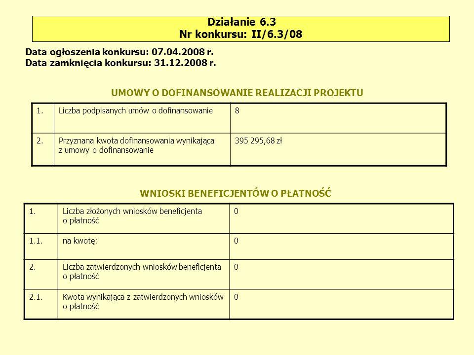 Działanie 6.3 Nr konkursu: II/6.3/08 1.Liczba podpisanych umów o dofinansowanie8 2.Przyznana kwota dofinansowania wynikająca z umowy o dofinansowanie