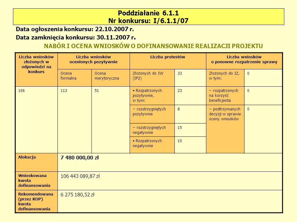 Poddziałanie 6.1.1 Nr konkursu: I/6.1.1/07 Liczba wniosków złożonych w odpowiedzi na konkurs Liczba wniosków ocenionych pozytywnie Liczba protestówLiczba wniosków o ponowne rozpatrzenie sprawy Ocena formalna Ocena merytoryczna Złożonych do IW (IP2) 33Złożonych do IZ, w tym: 0 16611351 Rozpatrzonych pozytywnie, w tym: 23 – rozpatrzonych na korzyść beneficjenta 0 – rozstrzygniętych pozytywnie 8 – podtrzymanych decyzji w sprawie oceny wniosków 0 – rozstrzygniętych negatywnie 15 Rozpatrzonych negatywnie 10 Alokacja 7 480 000,00 zł Wnioskowana kwota dofinansowania 106 443 089,87 zł Rekomendowana (przez KOP) kwota dofinansowania 6 275 180,52 zł Data ogłoszenia konkursu: 22.10.2007 r.