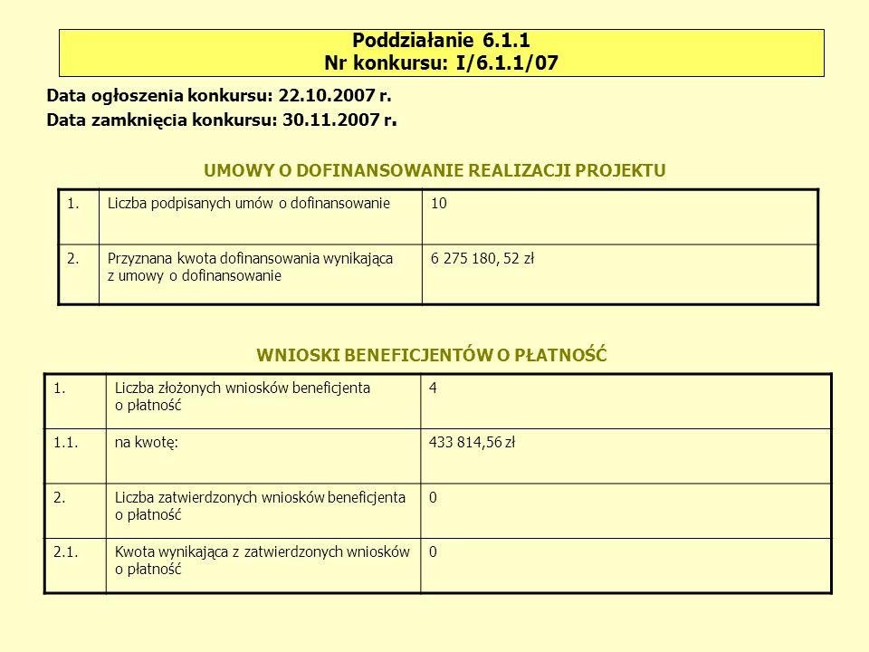 Poddziałanie 6.1.1 Nr konkursu: I/6.1.1/08 Liczba wniosków złożonych w odpowiedzi na konkurs Liczba wniosków ocenionych pozytywnie Liczba protestówLiczba wniosków o ponowne rozpatrzenie sprawy Ocena formalna Ocena merytoryczna Złożonych do IW (IP2) 7Złożonych do IZ, w tym: 0 2111330 Rozpatrzonych pozytywnie, w tym: 5 – rozpatrzonych na korzyść beneficjenta 0 – rozstrzygniętych pozytywnie 1 – podtrzymanych decyzji w sprawie oceny wniosków 0 – rozstrzygniętych negatywnie 4 Rozpatrzonych negatywnie 2 Alokacja 16 352 200,00 zł Wnioskowana kwota dofinansowania 201 442 631,40 zł Rekomendowana (przez KOP) kwota dofinansowania Na dzień 31.07.2008 r.