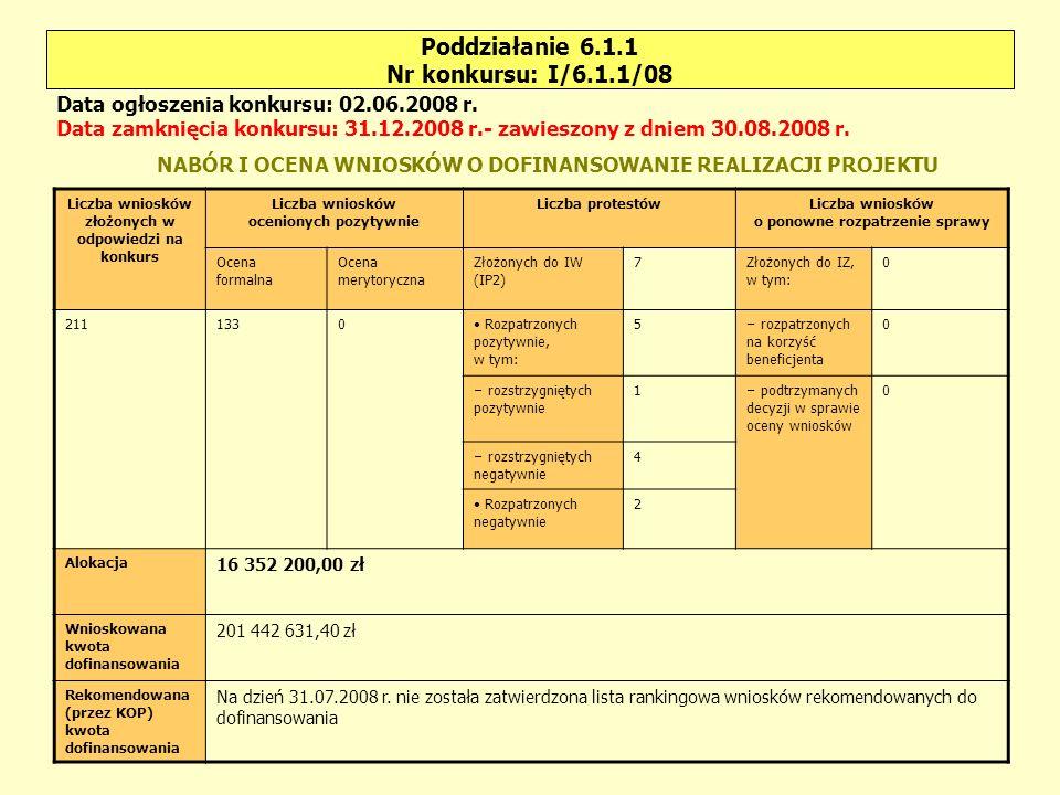 Poddziałanie 6.1.2 Nr konkursu: I/6.1.2/08 Liczba wniosków złożonych w odpowiedzi na konkurs Liczba wniosków ocenionych pozytywnie Liczba protestówLiczba wniosków o ponowne rozpatrzenie sprawy Ocena formalna Ocena merytoryczna Złożonych do IW (IP2) 0Złożonych do IZ, w tym: 0 14115 Rozpatrzonych pozytywnie, w tym: 0 – rozpatrzonych na korzyść beneficjenta 0 – rozstrzygniętych pozytywnie 0 – podtrzymanych decyzji w sprawie oceny wniosków 0 – rozstrzygniętych negatywnie 0 Rozpatrzonych negatywnie 0 Alokacja 5 958 100,00 zł Wnioskowana kwota dofinansowania 8 440 593,58 zł Rekomendowana (przez KOP) kwota dofinansowania 2 498 386,34 zł Data ogłoszenia konkursu: 28.03.2008 r.