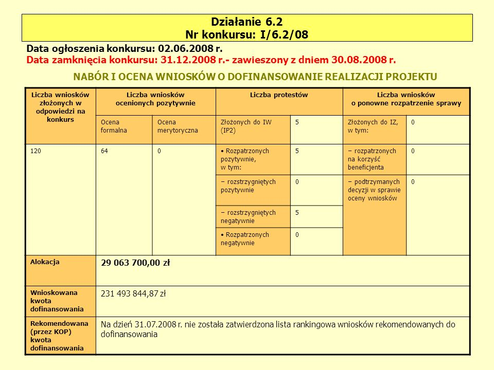 Działanie 6.2 Nr konkursu: I/6.2/08 Liczba wniosków złożonych w odpowiedzi na konkurs Liczba wniosków ocenionych pozytywnie Liczba protestówLiczba wniosków o ponowne rozpatrzenie sprawy Ocena formalna Ocena merytoryczna Złożonych do IW (IP2) 5Złożonych do IZ, w tym: 0 120640 Rozpatrzonych pozytywnie, w tym: 5 – rozpatrzonych na korzyść beneficjenta 0 – rozstrzygniętych pozytywnie 0 – podtrzymanych decyzji w sprawie oceny wniosków 0 – rozstrzygniętych negatywnie 5 Rozpatrzonych negatywnie 0 Alokacja 29 063 700,00 zł Wnioskowana kwota dofinansowania 231 493 844,87 zł Rekomendowana (przez KOP) kwota dofinansowania Na dzień 31.07.2008 r.