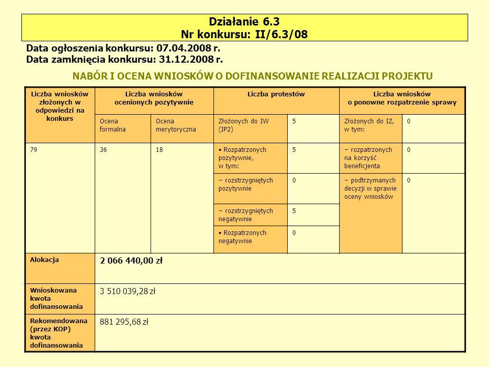 Działanie 6.3 Nr konkursu: II/6.3/08 Liczba wniosków złożonych w odpowiedzi na konkurs Liczba wniosków ocenionych pozytywnie Liczba protestówLiczba wniosków o ponowne rozpatrzenie sprawy Ocena formalna Ocena merytoryczna Złożonych do IW (IP2) 5Złożonych do IZ, w tym: 0 793618 Rozpatrzonych pozytywnie, w tym: 5 – rozpatrzonych na korzyść beneficjenta 0 – rozstrzygniętych pozytywnie 0 – podtrzymanych decyzji w sprawie oceny wniosków 0 – rozstrzygniętych negatywnie 5 Rozpatrzonych negatywnie 0 Alokacja 2 066 440,00 zł Wnioskowana kwota dofinansowania 3 510 039,28 zł Rekomendowana (przez KOP) kwota dofinansowania 881 295,68 zł Data ogłoszenia konkursu: 07.04.2008 r.