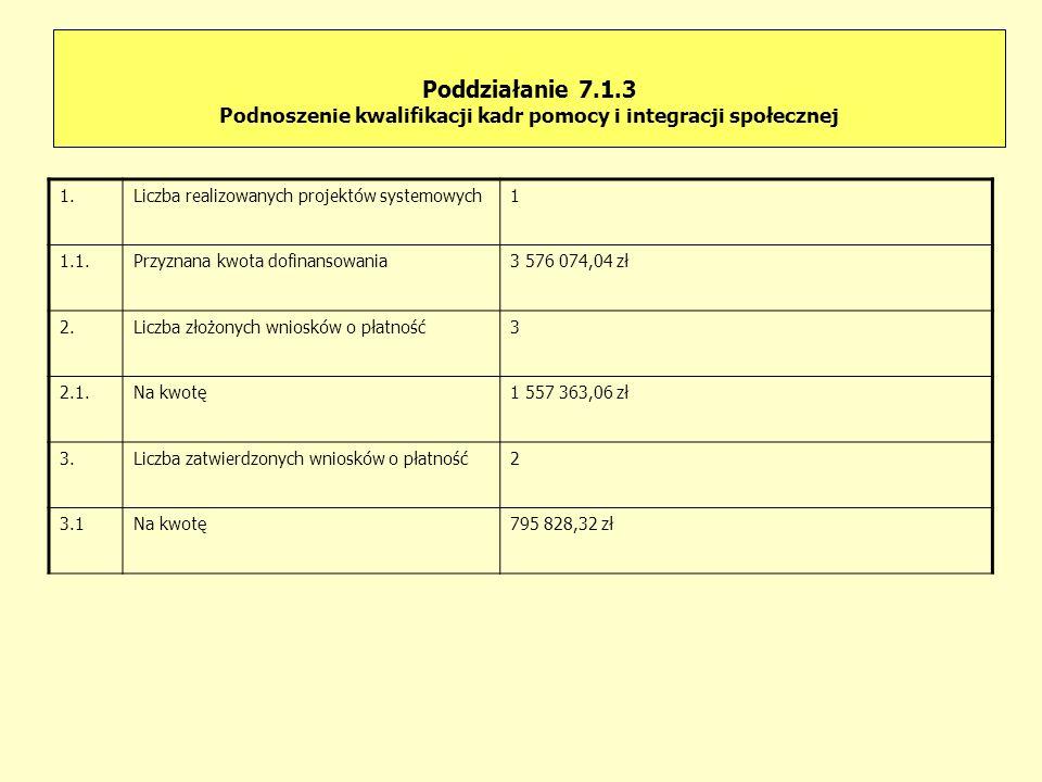 Poddziałanie 7.1.3 Podnoszenie kwalifikacji kadr pomocy i integracji społecznej 1.Liczba realizowanych projektów systemowych1 1.1.Przyznana kwota dofi