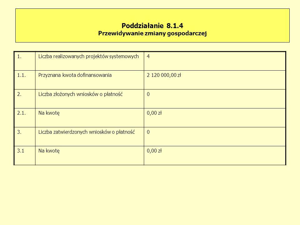Poddziałanie 8.1.4 Przewidywanie zmiany gospodarczej 1.Liczba realizowanych projektów systemowych4 1.1.Przyznana kwota dofinansowania2 120 000,00 zł 2.Liczba złożonych wniosków o płatność0 2.1.Na kwotę0,00 zł 3.Liczba zatwierdzonych wniosków o płatność0 3.1Na kwotę0,00 zł