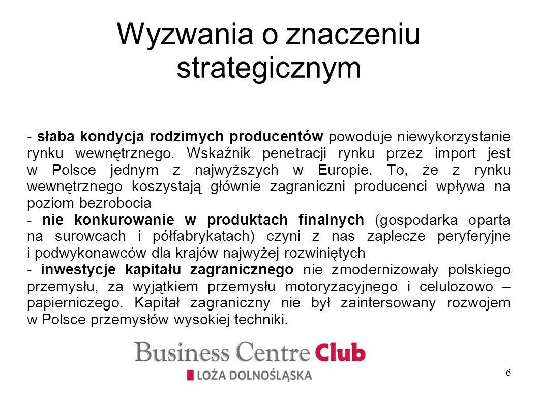 6 - słaba kondycja rodzimych producentów powoduje niewykorzystanie rynku wewnętrznego. Wskaźnik penetracji rynku przez import jest w Polsce jednym z n