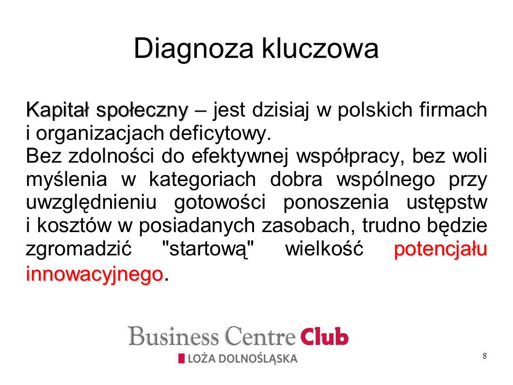 8 Diagnoza kluczowa Kapitał społeczny Kapitał społeczny – jest dzisiaj w polskich firmach i organizacjach deficytowy. potencjału innowacyjnego Bez zdo