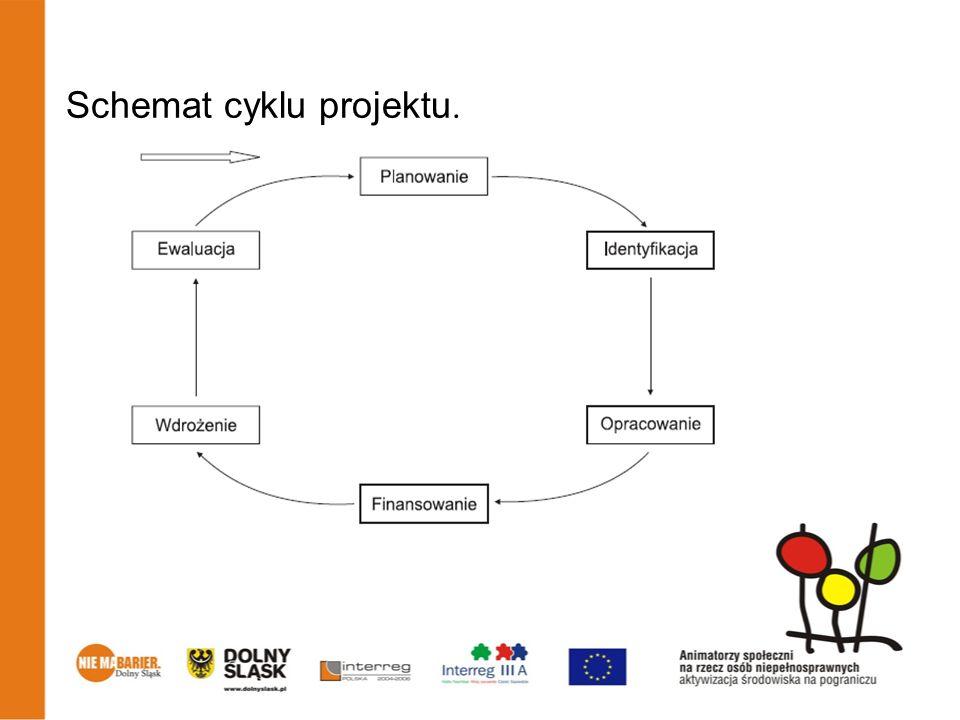 Schemat cyklu projektu.