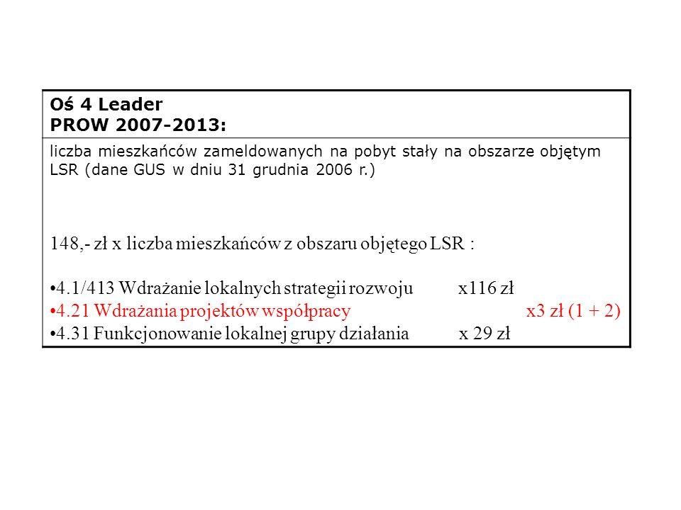 4.1/413 Wdrażanie lokalnych strategii rozwoju2 142 524 450 PLN – 78% 4.21 Wdrażania projektów współpracy51 793 500 PLN – 2% 4.31 Funkcjonowanie lokalnej grupy działania524 840 800 PLN – 20% Wysokość dostępnych środków przeznaczonych na realizację lokalnej strategii rozwoju w ramach Programu Rozwoju Obszarów Wiejskich na lata 2007-2013 dla obszaru całego kraju wynosi dla działania: Budżet – informacje z ogłoszenia o wybór lgd