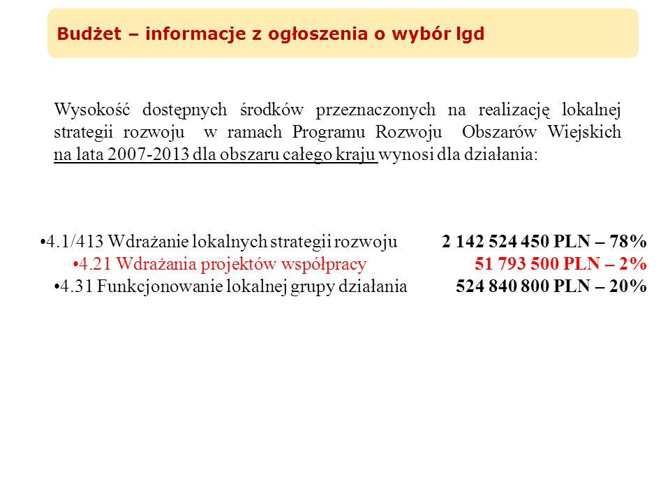 4.1/413 Wdrażanie lokalnych strategii rozwoju2 142 524 450 PLN – 78% 4.21 Wdrażania projektów współpracy51 793 500 PLN – 2% 4.31 Funkcjonowanie lokaln