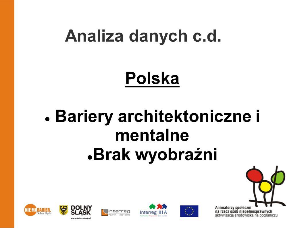 Analiza danych c.d. Polska Bariery architektoniczne i mentalne Brak wyobraźni
