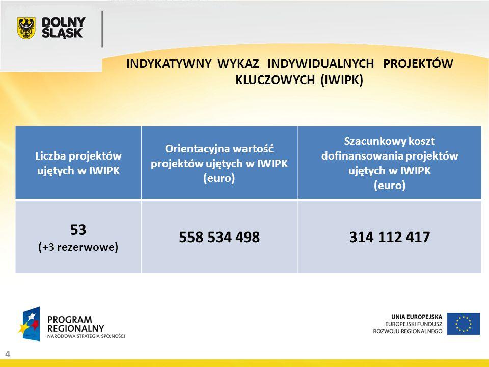 4 INDYKATYWNY WYKAZ INDYWIDUALNYCH PROJEKTÓW KLUCZOWYCH (IWIPK) Liczba projektów ujętych w IWIPK Orientacyjna wartość projektów ujętych w IWIPK (euro) Szacunkowy koszt dofinansowania projektów ujętych w IWIPK (euro) 53 (+3 rezerwowe) 558 534 498314 112 417