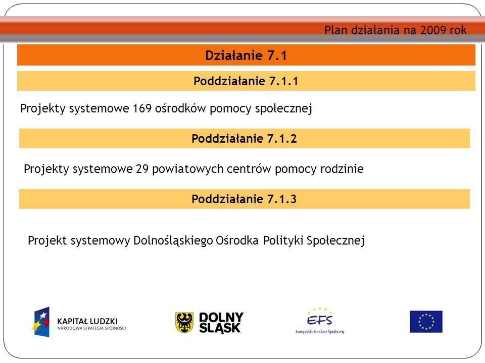 Poddziałanie 7.1.1 Działanie 7.1 Projekty systemowe 169 ośrodków pomocy społecznej Poddziałanie 7.1.2 Projekty systemowe 29 powiatowych centrów pomocy rodzinie Poddziałanie 7.1.3 Projekt systemowy Dolnośląskiego Ośrodka Polityki Społecznej