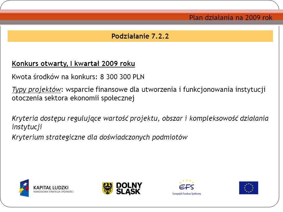 Plan działania na 2009 rok Konkurs otwarty, I kwartał 2009 roku Kwota środków na konkurs: 8 300 300 PLN Typy projektów: wsparcie finansowe dla utworzenia i funkcjonowania instytucji otoczenia sektora ekonomii społecznej Kryteria dostępu regulujące wartość projektu, obszar i kompleksowość działania instytucji Kryterium strategiczne dla doświadczonych podmiotów Podziałanie 7.2.2