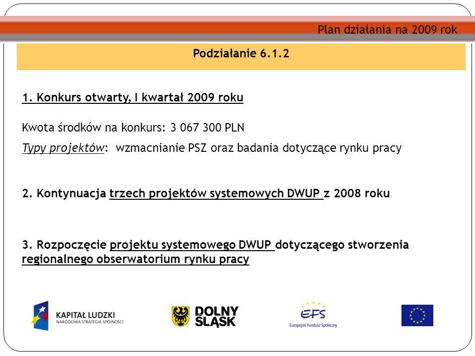 Plan działania na 2009 rok Podziałanie 6.1.2 1. Konkurs otwarty, I kwartał 2009 roku Kwota środków na konkurs: 3 067 300 PLN Typy projektów: wzmacnian