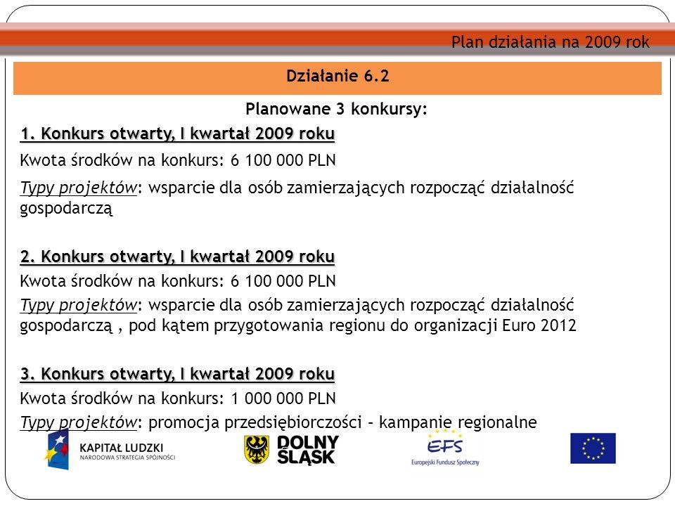 Plan działania na 2009 rok Działanie 6.2 Planowane 3 konkursy: 1. Konkurs otwarty, I kwartał 2009 roku Kwota środków na konkurs: 6 100 000 PLN Typy pr
