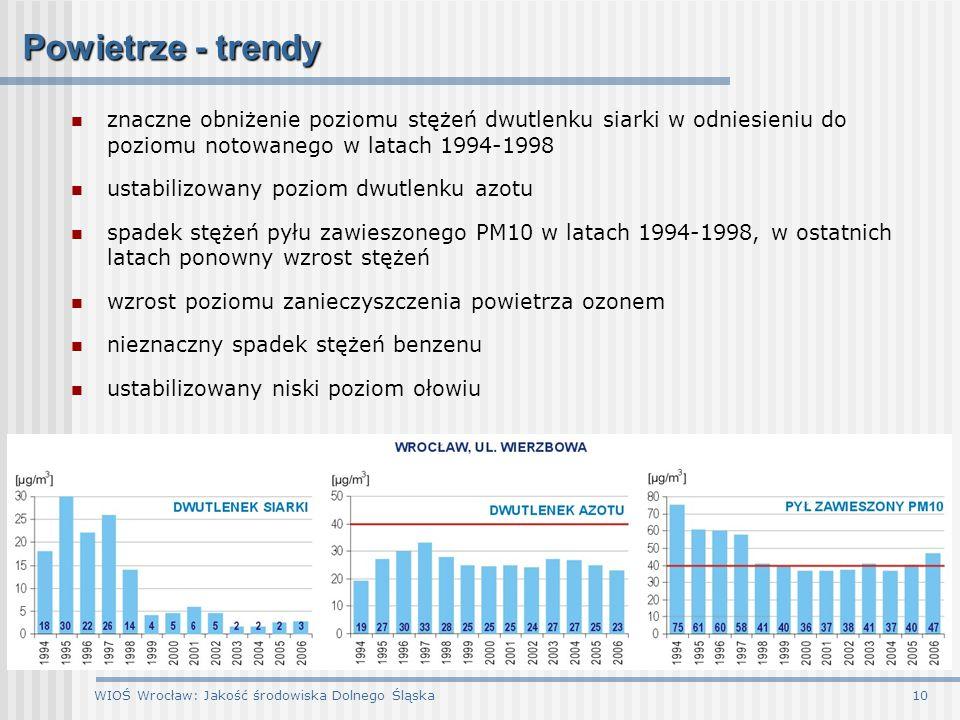 WIOŚ Wrocław: Jakość środowiska Dolnego Śląska10 Powietrze - trendy znaczne obniżenie poziomu stężeń dwutlenku siarki w odniesieniu do poziomu notowan