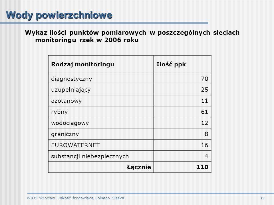 WIOŚ Wrocław: Jakość środowiska Dolnego Śląska11 Wody powierzchniowe Wykaz ilości punktów pomiarowych w poszczególnych sieciach monitoringu rzek w 200