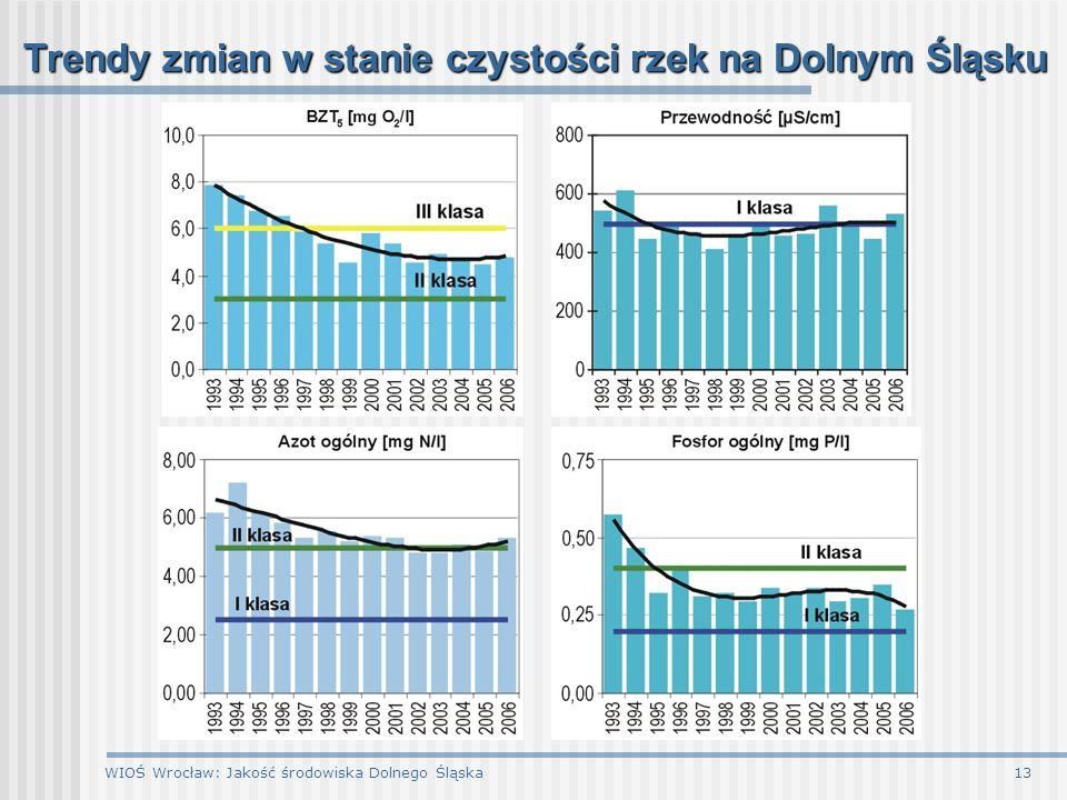 WIOŚ Wrocław: Jakość środowiska Dolnego Śląska13 Trendy zmian w stanie czystości rzek na Dolnym Śląsku