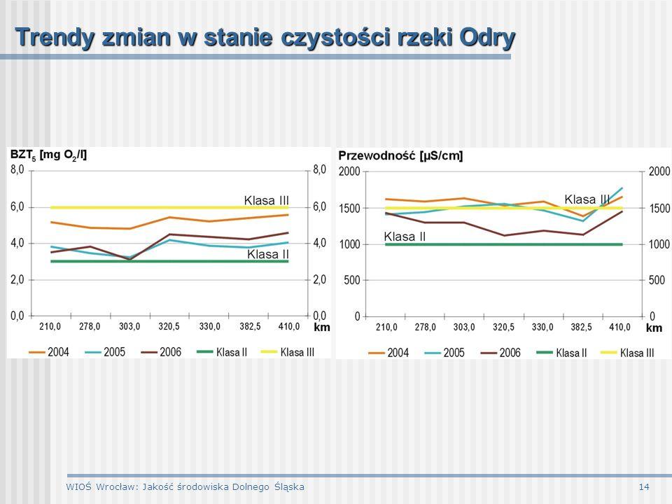 WIOŚ Wrocław: Jakość środowiska Dolnego Śląska14 Trendy zmian w stanie czystości rzeki Odry