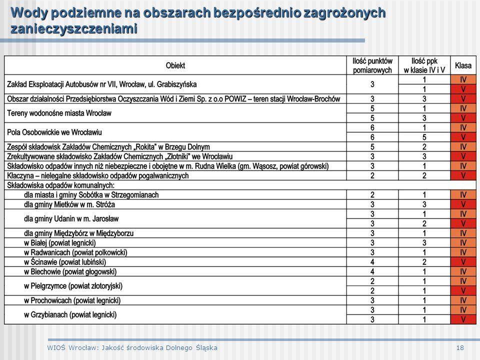 WIOŚ Wrocław: Jakość środowiska Dolnego Śląska18 Wody podziemne na obszarach bezpośrednio zagrożonych zanieczyszczeniami