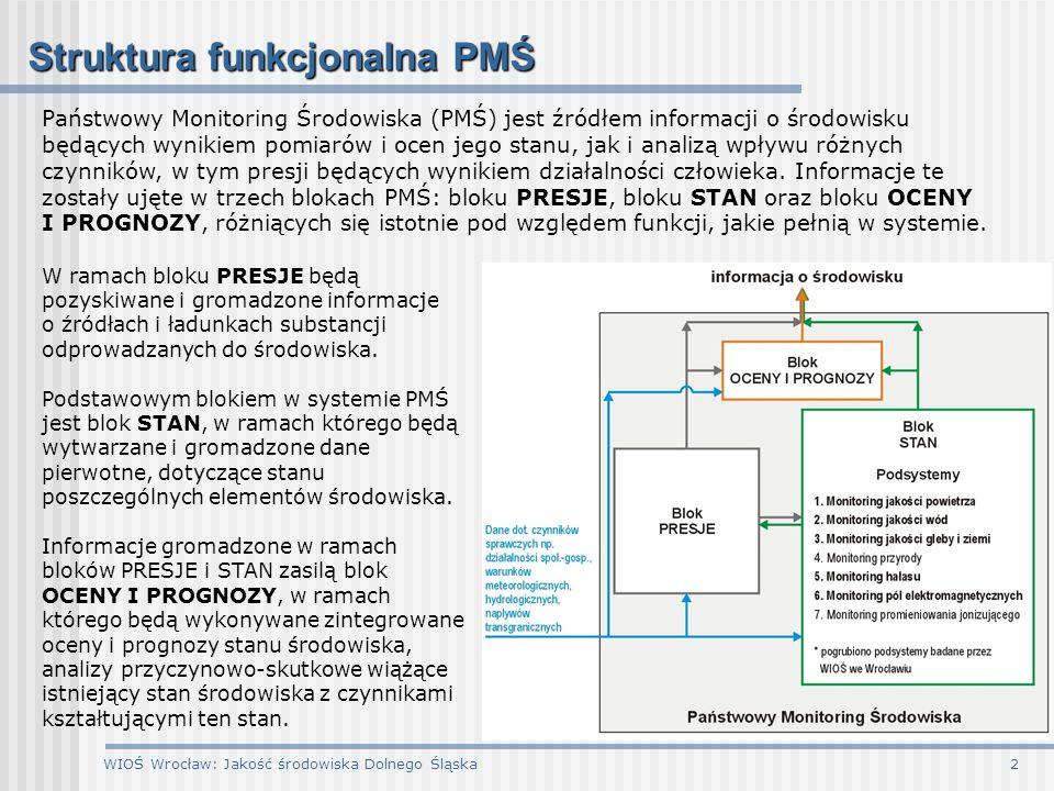 WIOŚ Wrocław: Jakość środowiska Dolnego Śląska2 Struktura funkcjonalna PMŚ Państwowy Monitoring Środowiska (PMŚ) jest źródłem informacji o środowisku