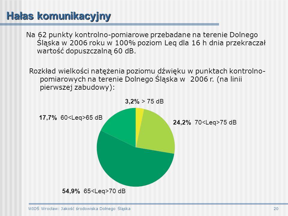 WIOŚ Wrocław: Jakość środowiska Dolnego Śląska20 Hałas komunikacyjny Na 62 punkty kontrolno-pomiarowe przebadane na terenie Dolnego Śląska w 2006 roku