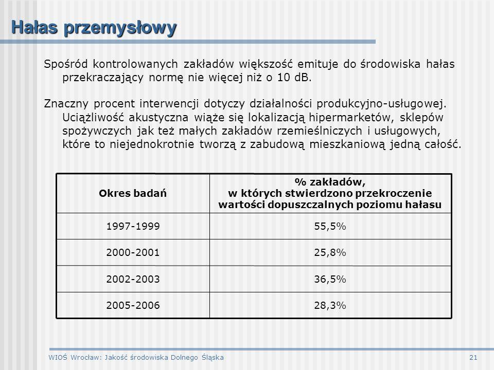 WIOŚ Wrocław: Jakość środowiska Dolnego Śląska21 Hałas przemysłowy Spośród kontrolowanych zakładów większość emituje do środowiska hałas przekraczając