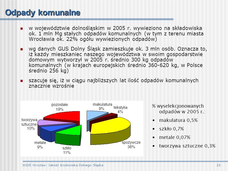 WIOŚ Wrocław: Jakość środowiska Dolnego Śląska23 Odpady komunalne w województwie dolnośląskim w 2005 r. wywieziono na składowiska ok. 1 mln Mg stałych