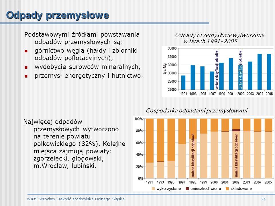 WIOŚ Wrocław: Jakość środowiska Dolnego Śląska24 Odpady przemysłowe Podstawowymi źródłami powstawania odpadów przemysłowych są: górnictwo węgla (hałdy