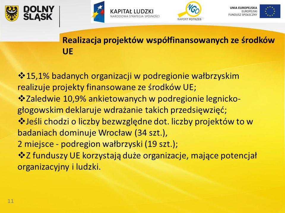 11 Realizacja projektów współfinansowanych ze środków UE 15,1% badanych organizacji w podregionie wałbrzyskim realizuje projekty finansowane ze środków UE; Zaledwie 10,9% ankietowanych w podregionie legnicko- głogowskim deklaruje wdrażanie takich przedsięwzięć; Jeśli chodzi o liczby bezwzględne dot.
