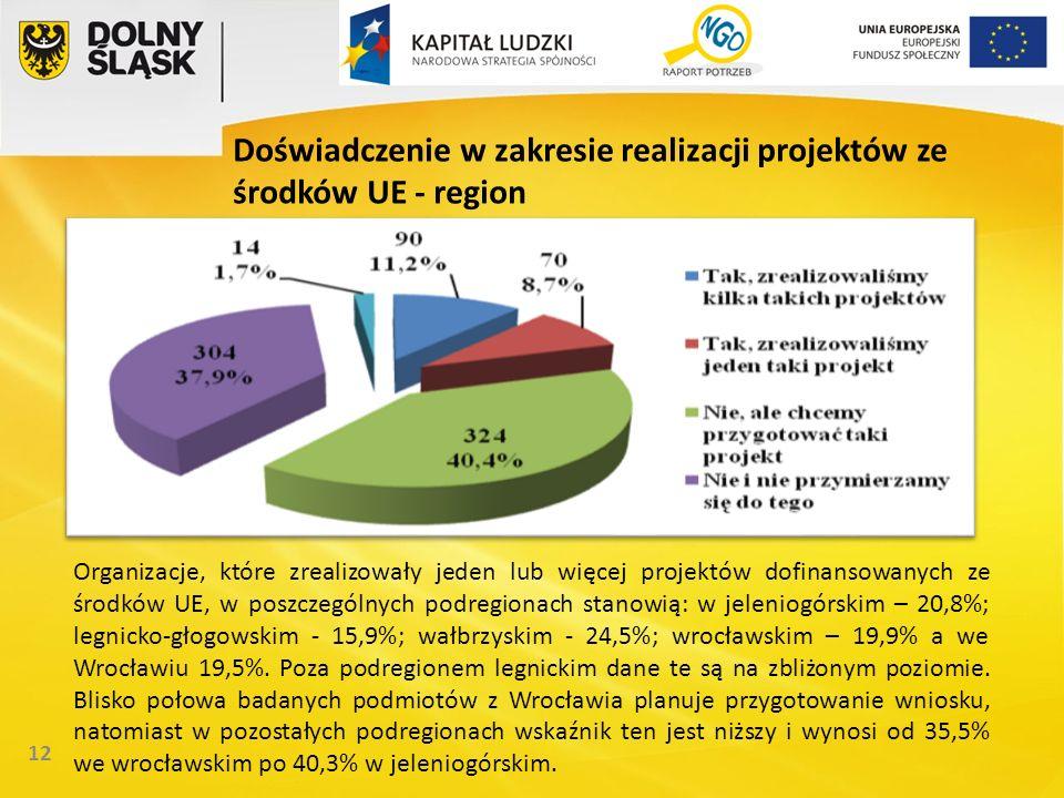 12 Doświadczenie w zakresie realizacji projektów ze środków UE - region Organizacje, które zrealizowały jeden lub więcej projektów dofinansowanych ze środków UE, w poszczególnych podregionach stanowią: w jeleniogórskim – 20,8%; legnicko-głogowskim - 15,9%; wałbrzyskim - 24,5%; wrocławskim – 19,9% a we Wrocławiu 19,5%.
