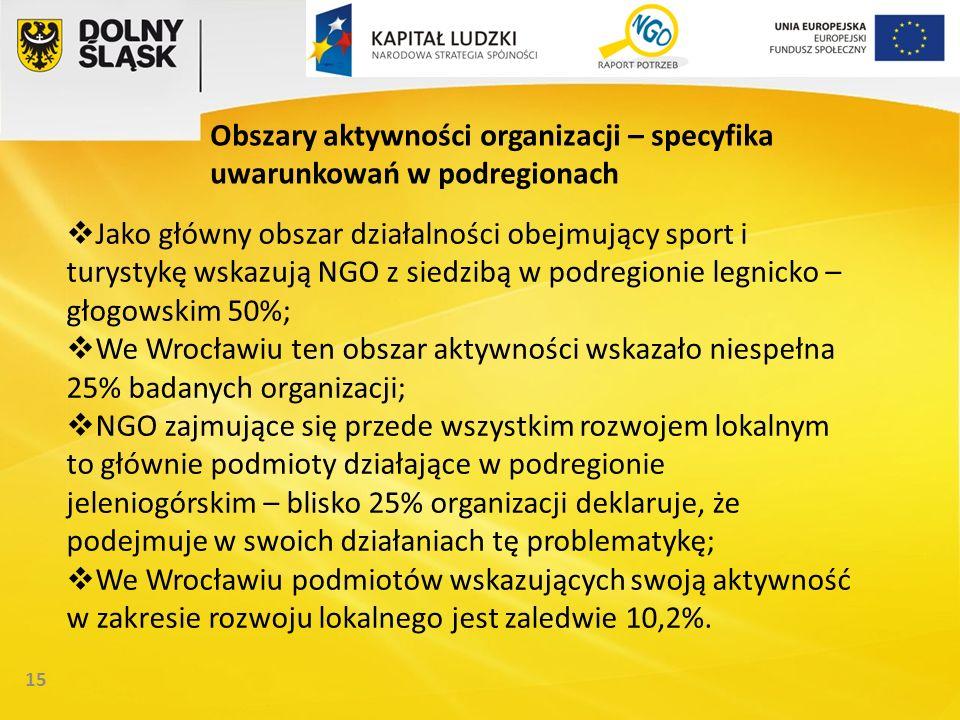 15 Obszary aktywności organizacji – specyfika uwarunkowań w podregionach Jako główny obszar działalności obejmujący sport i turystykę wskazują NGO z siedzibą w podregionie legnicko – głogowskim 50%; We Wrocławiu ten obszar aktywności wskazało niespełna 25% badanych organizacji; NGO zajmujące się przede wszystkim rozwojem lokalnym to głównie podmioty działające w podregionie jeleniogórskim – blisko 25% organizacji deklaruje, że podejmuje w swoich działaniach tę problematykę; We Wrocławiu podmiotów wskazujących swoją aktywność w zakresie rozwoju lokalnego jest zaledwie 10,2%.