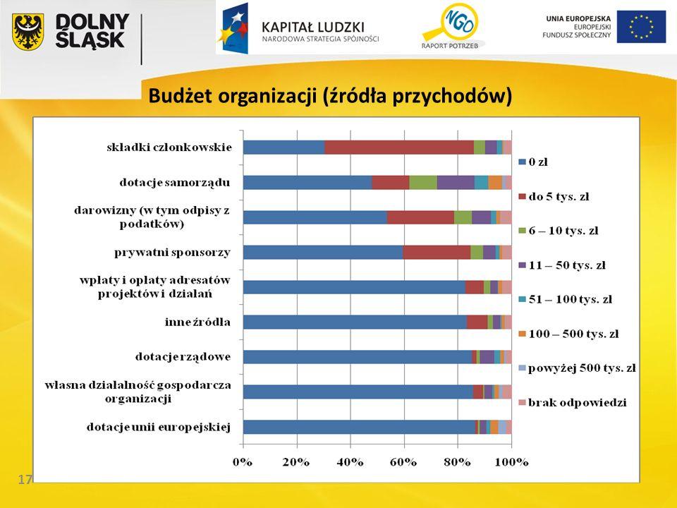 17 Budżet organizacji (źródła przychodów)