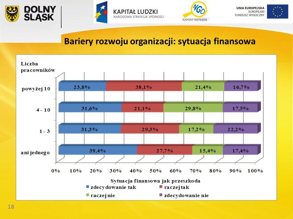 18 Bariery rozwoju organizacji: sytuacja finansowa