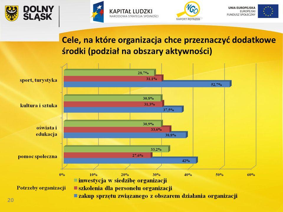 20 Cele, na które organizacja chce przeznaczyć dodatkowe środki (podział na obszary aktywności)