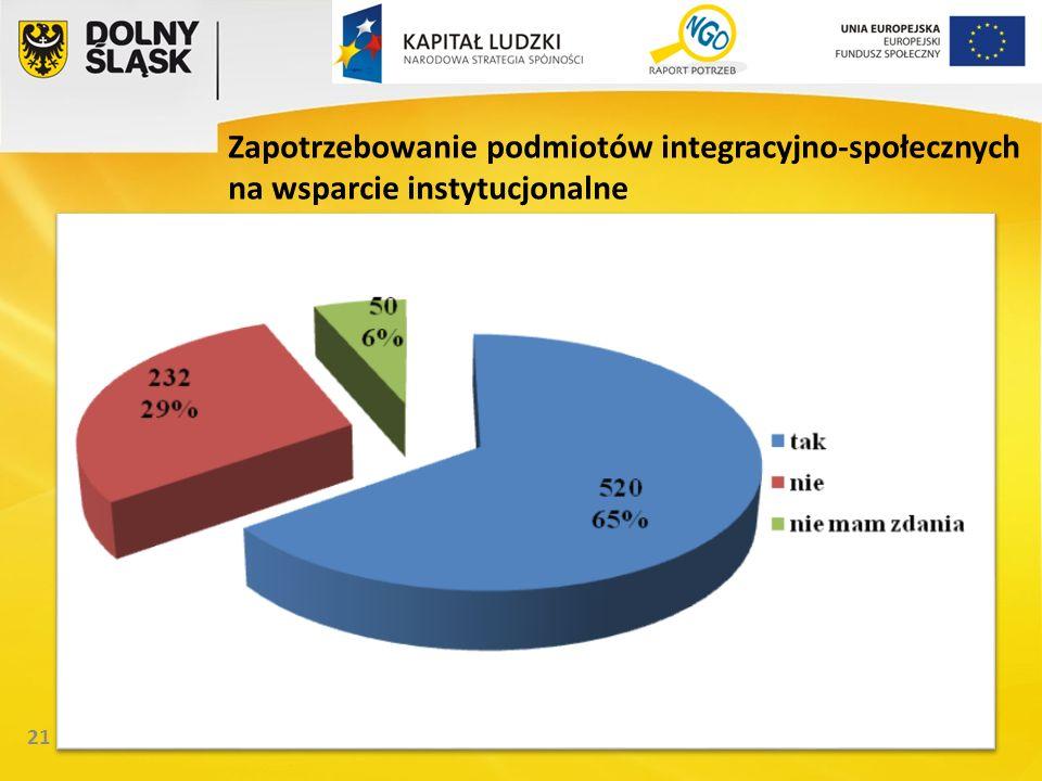 21 Zapotrzebowanie podmiotów integracyjno-społecznych na wsparcie instytucjonalne