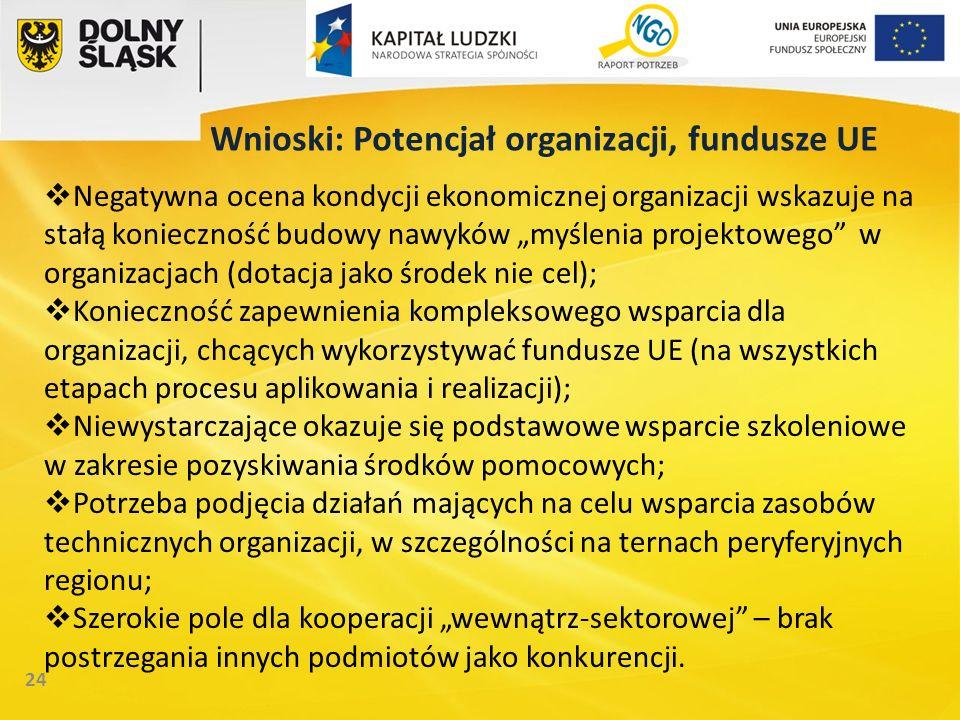 24 Wnioski: Potencjał organizacji, fundusze UE Negatywna ocena kondycji ekonomicznej organizacji wskazuje na stałą konieczność budowy nawyków myślenia projektowego w organizacjach (dotacja jako środek nie cel); Konieczność zapewnienia kompleksowego wsparcia dla organizacji, chcących wykorzystywać fundusze UE (na wszystkich etapach procesu aplikowania i realizacji); Niewystarczające okazuje się podstawowe wsparcie szkoleniowe w zakresie pozyskiwania środków pomocowych; Potrzeba podjęcia działań mających na celu wsparcia zasobów technicznych organizacji, w szczególności na ternach peryferyjnych regionu; Szerokie pole dla kooperacji wewnątrz-sektorowej – brak postrzegania innych podmiotów jako konkurencji.