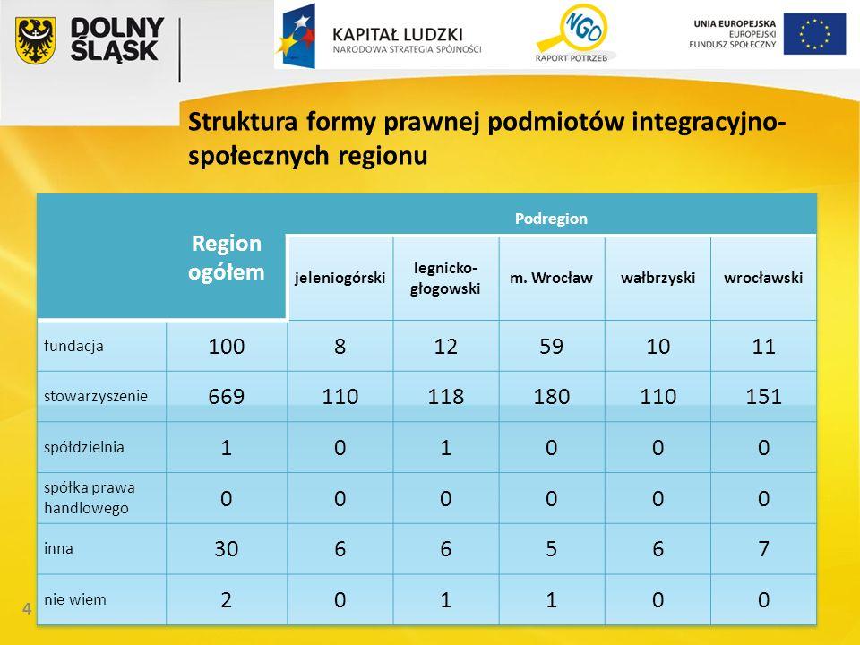 25 Efekty diagnozy NGO Podniesienie wiedzy administracji regionalnej i lokalnej w zakresie komplementarnego zarządzania potencjałem integracyjno-społecznym.
