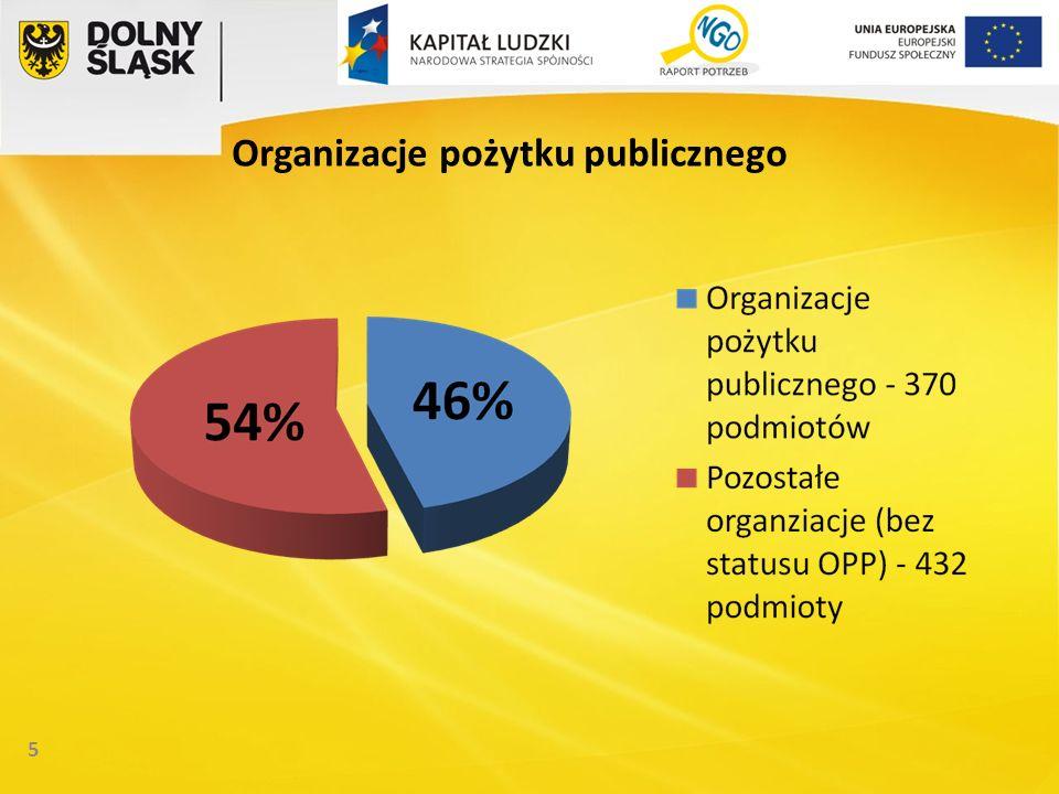 5 Organizacje pożytku publicznego