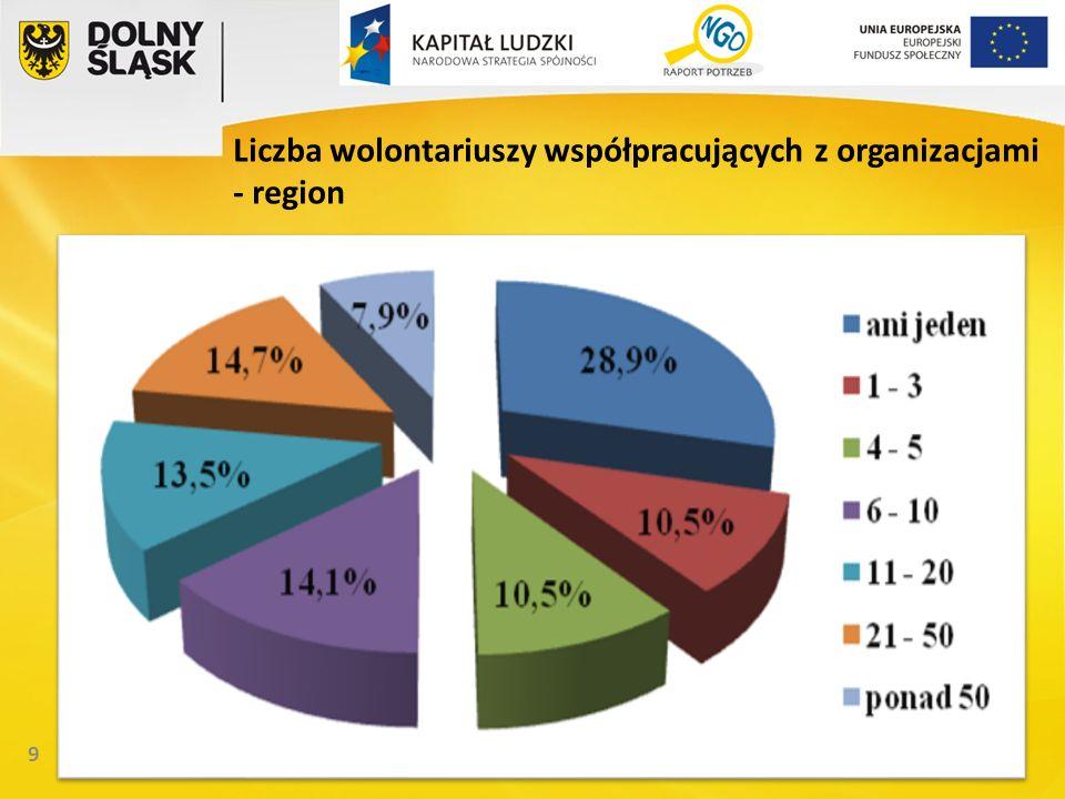 10 Wolontariat w regionie – charakterystyka Najwięcej organizacji współpracujących z wolontariuszami działa na obszarze podregionu legnicko-głogowskiego (76% współpracuje z co najmniej jednym wolontariuszem); Najrzadziej współpraca ma miejsce w mieście Wrocław (65,7%).