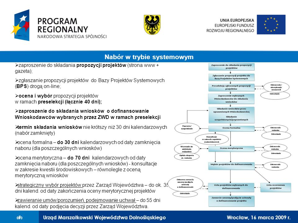 Urząd Marszałkowski Województwa DolnośląskiegoWrocław, 16 marca 2009 r.10 zaproszenie do składania propozycji projektów (strona www + gazeta); zgłaszanie propozycji projektów do Bazy Projektów Systemowych (BPS) drogą on-line; ocena i wybór propozycji projektów w ramach preselekcji (łącznie 40 dni); zaproszenie do składania wniosków o dofinansowanie Wnioskodawców wybranych przez ZWD w ramach preselekcji termin składania wniosków nie krótszy niż 30 dni kalendarzowych (nabór zamknięty) ocena formalna – do 30 dni kalendarzowych od daty zamknięcia naboru (dla poszczególnych wniosków) ocena merytoryczna – do 70 dni kalendarzowych od daty zamknięcia naboru (dla poszczególnych wniosków) - konsultacje w zakresie kwestii środowiskowych – równolegle z oceną merytoryczną wniosków strategiczny wybór projektów przez Zarząd Województwa – do ok.