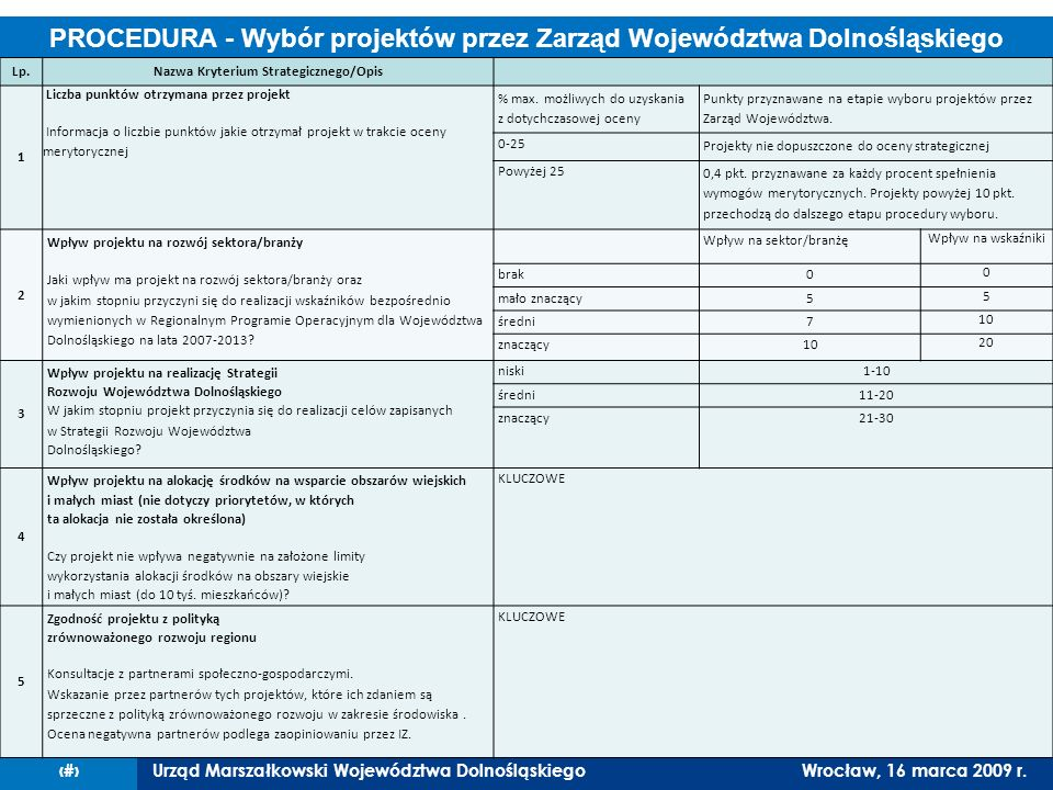 Urząd Marszałkowski Województwa DolnośląskiegoWrocław, 16 marca 2009 r.14 Procedura PROCEDURA - Wybór projektów przez Zarząd Województwa Dolnośląskiego Lp.Nazwa Kryterium Strategicznego/Opis 1 Liczba punktów otrzymana przez projekt Informacja o liczbie punktów jakie otrzymał projekt w trakcie oceny merytorycznej % max.